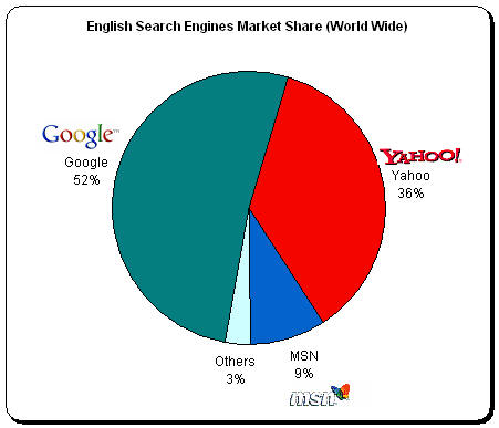 Search Engine Market Shares