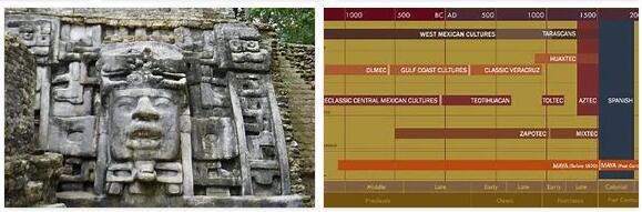Belize History Timeline